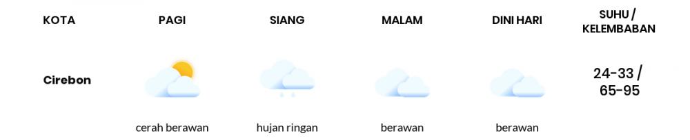Cuaca Hari Ini 08 April 2021: Tasikmalaya Hujan Ringan Siang Hari, Berawan Sore Hari