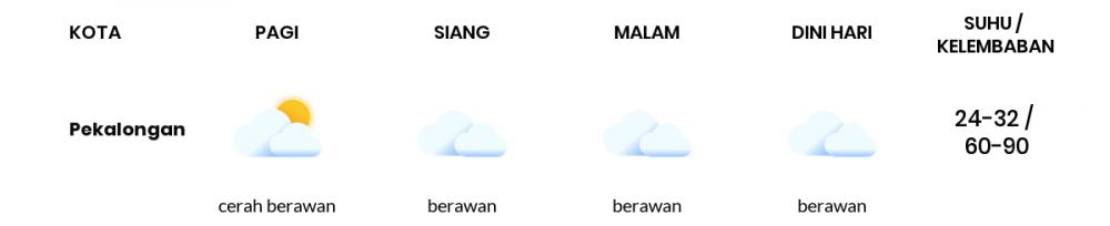 Cuaca Esok Hari 23 April 2021: Tegal Berawan Siang Hari, Hujan Ringan Sore Hari