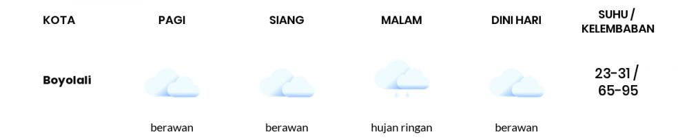 Cuaca Hari Ini 24 September 2021: Semarang Berawan Siang Hari, Berawan Sore Hari