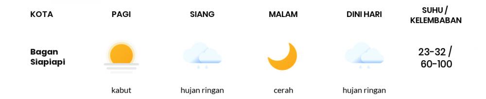 Prakiraan Cuaca Hari Ini 27 September 2021, Sebagian Pekanbaru Bakal Cerah Berawan
