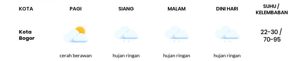 Cuaca Esok Hari 26 September 2021: Bogor Berawan Sepanjang Hari