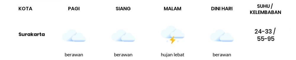 Prakiraan Cuaca Esok Hari 23 September 2021, Sebagian Surakarta Bakal Berawan