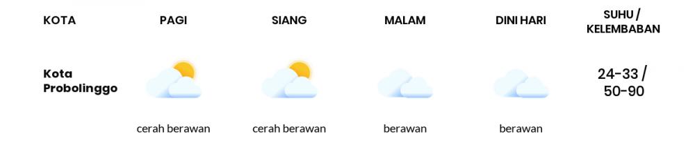 Prakiraan Cuaca Hari Ini 25 September 2021, Sebagian Malang Bakal Cerah Berawan