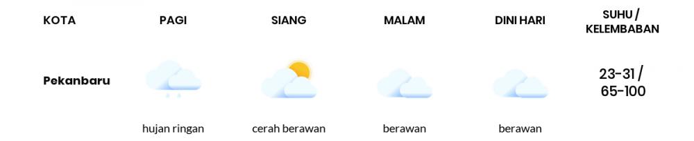 Cuaca Esok Hari 29 September 2021: Pekanbaru Cerah Berawan Siang Hari, Hujan Ringan Sore Hari