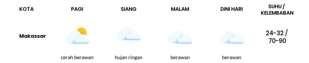 Prakiraan Cuaca Esok Hari 15 September 2021, Sebagian Makassar Bakal Berawan