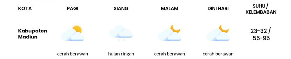 Cuaca Hari Ini 16 September 2021: Kediri Cerah Sepanjang Hari
