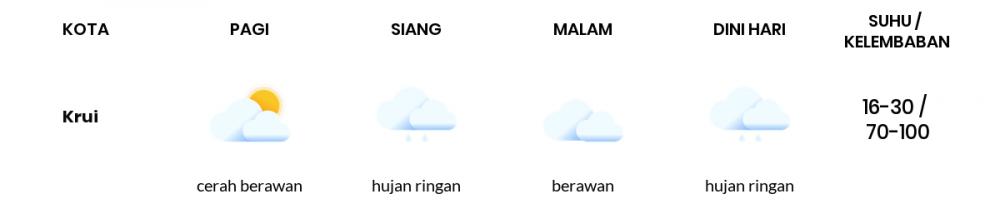 Prakiraan Cuaca Esok Hari 25 September 2021, Sebagian Lampung Bakal Cerah Berawan