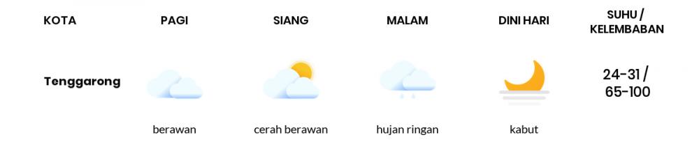 Cuaca Hari Ini 28 September 2021: Balikpapan Berawan Sepanjang Hari
