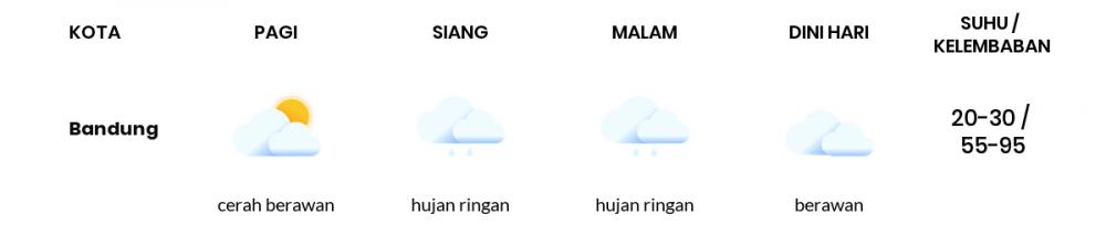 Cuaca Esok Hari 25 September 2021: Kota Bandung Berawan Sepanjang Hari