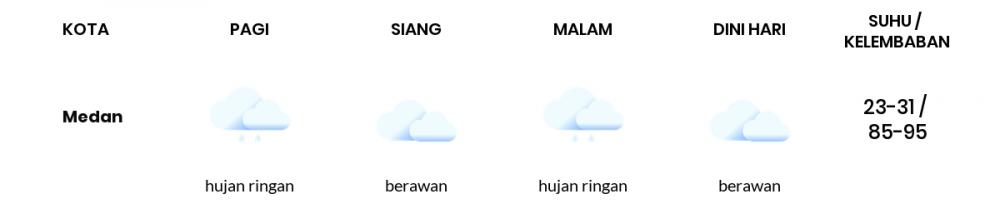 Cuaca Hari Ini 29 September 2021: Medan Berawan Sepanjang Hari