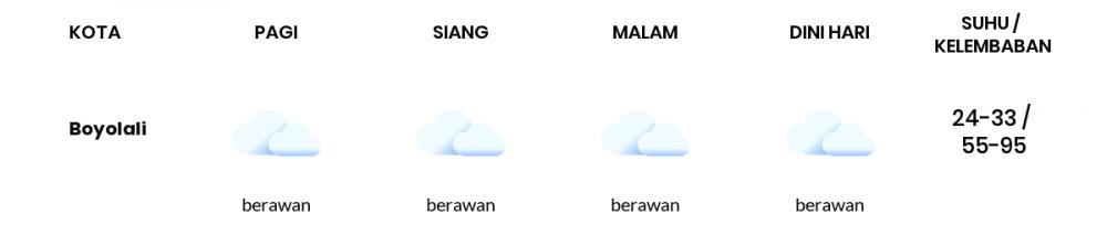 Cuaca Hari Ini 28 September 2021: Semarang Berawan Siang Hari, Berawan Sore Hari