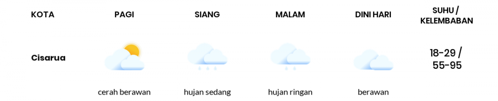 Cuaca Esok Hari 20 September 2021: Bogor Hujan Ringan Siang Hari, Hujan Ringan Sore Hari