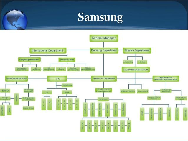 struktur organisasi 10 perusahaan besar di dunia yang jadi inspirasi Struktur Organisasi Perusahaan Summarecon 8 samsung struktur organisasi 10 perusahaan