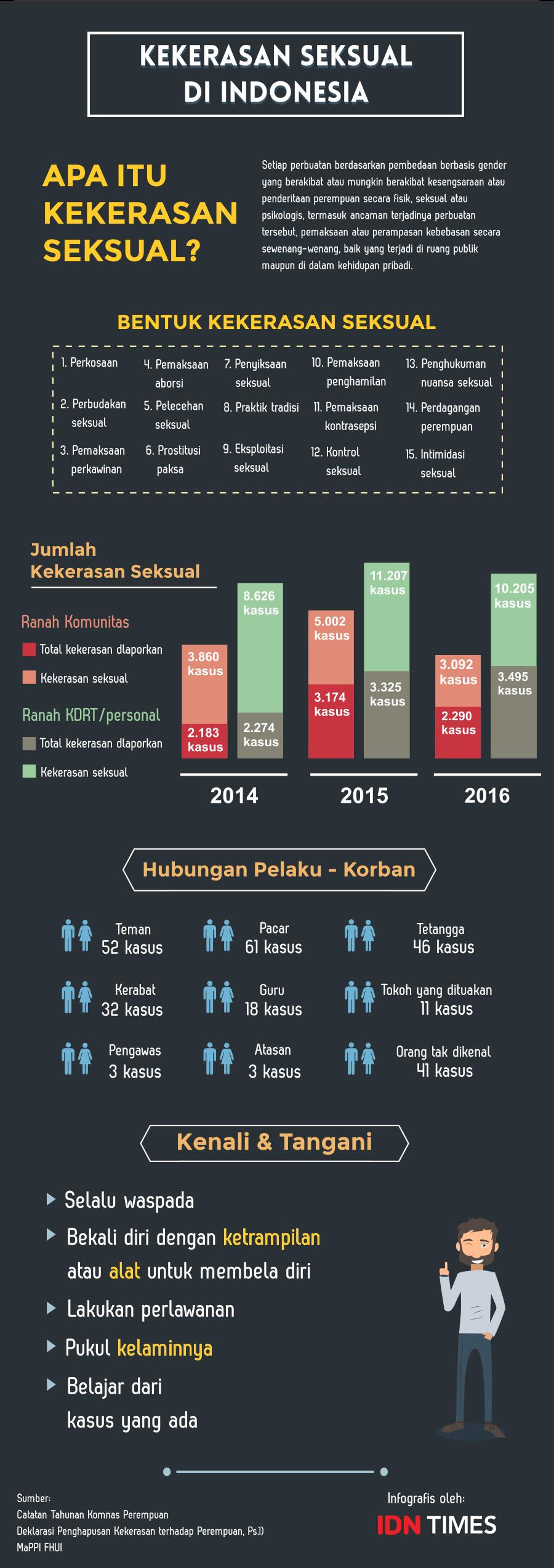 [INFOGRAFIS] Fakta Kekerasan Seksual yang Bisa Saja Terjadi Padamu