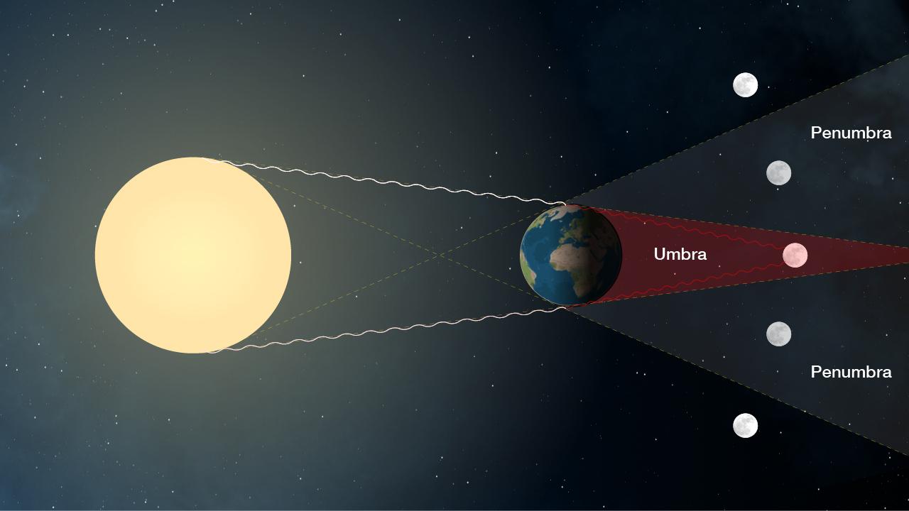 Adanya Gerhana Bulan adalah Tanda Bahwa Bumi Tidak Datar