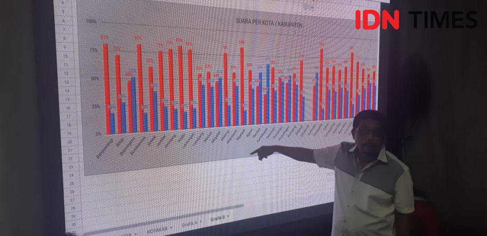 TKD Jatim Sayangkan Pihak yang Tak Setujui Pertemuan Jokowi-Prabowo