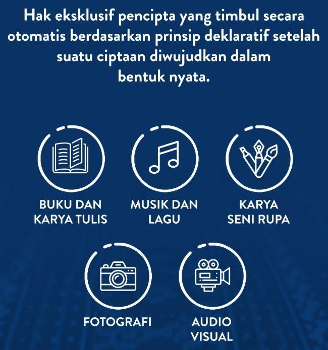 7 Cara Mendaftarkan Hak Cipta di Indonesia, Yuk Patenkan Karyamu!