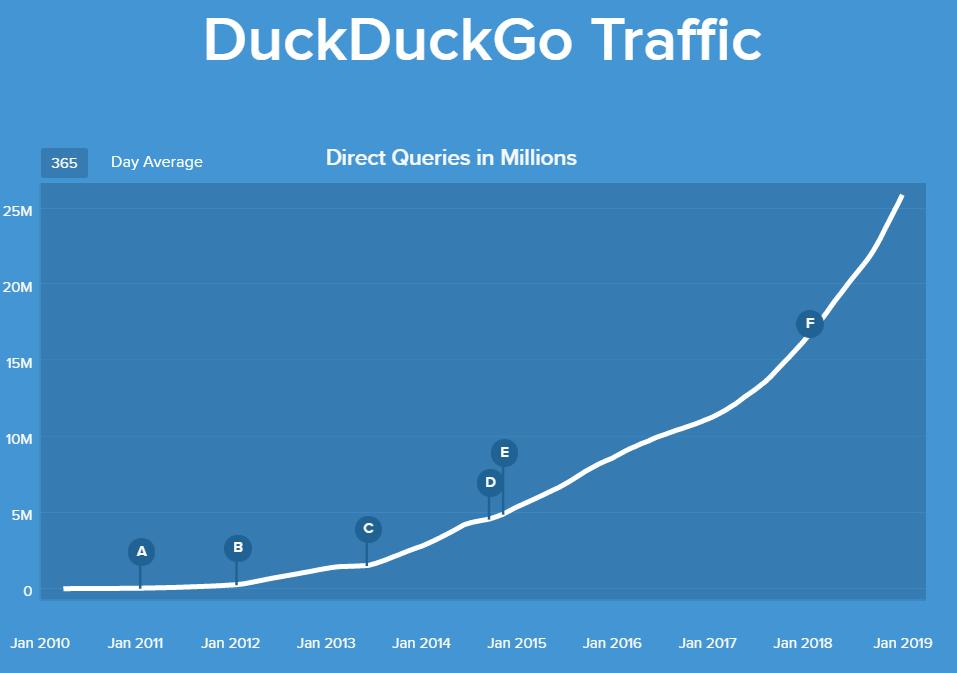 7 Fakta DuckDuckGo, Mesin Pencari yang Mengutamakan Privasi Pengguna