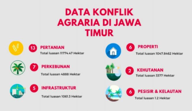 Rapor LBH Surabaya di Bidang Agraria: Demi Investasi, HAM Dikebiri