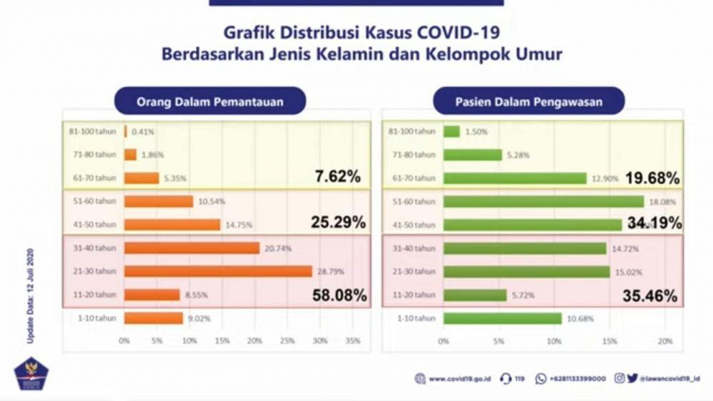 Mayoritas ODP COVID-19 di Indonesia Berusia 21-30 Tahun