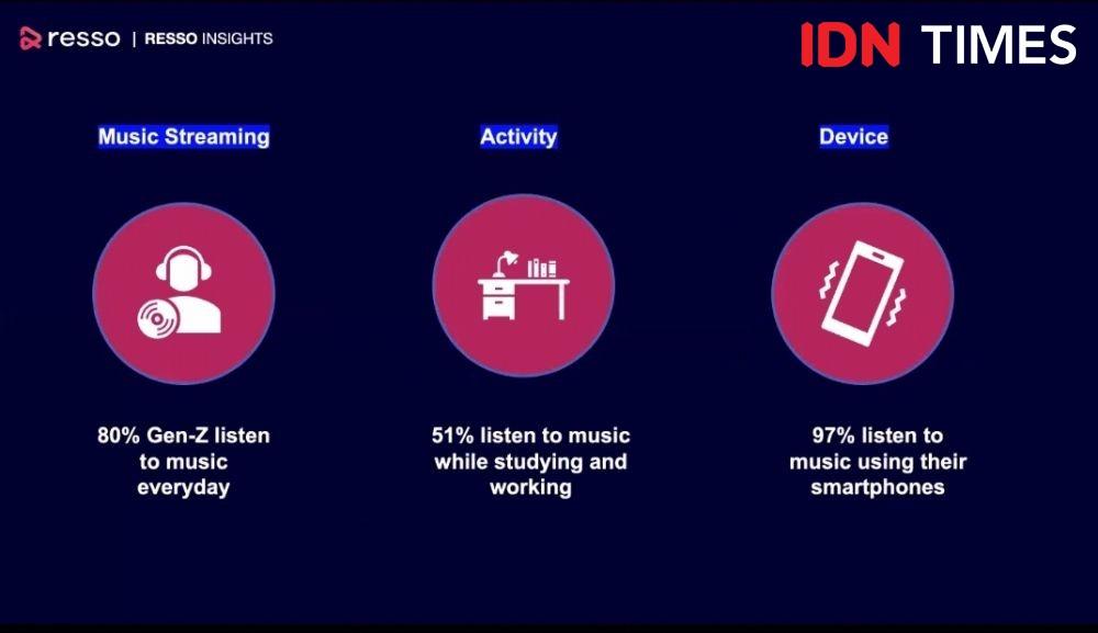 Resso: Aplikasi Pendengar Musik Digital Dengan Fitur Baru yang Berbeda