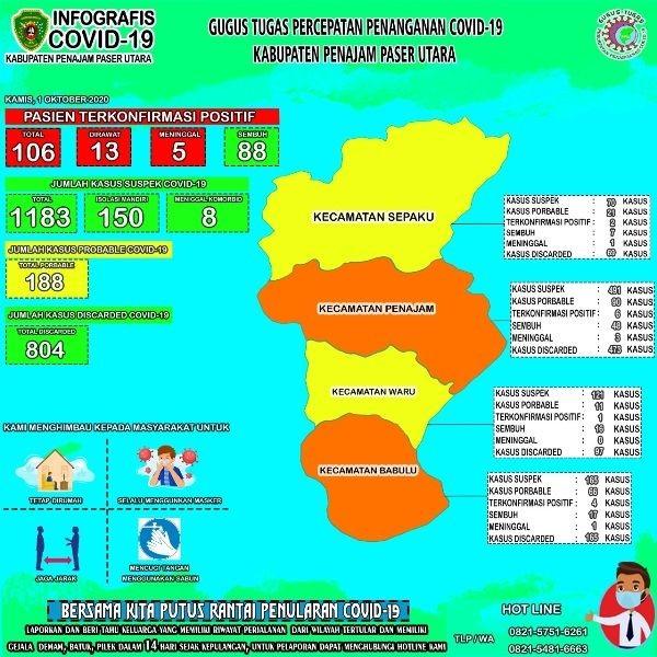 Jumlah ASN PPU Pelanggar Perbup COVID-19 Meningkat