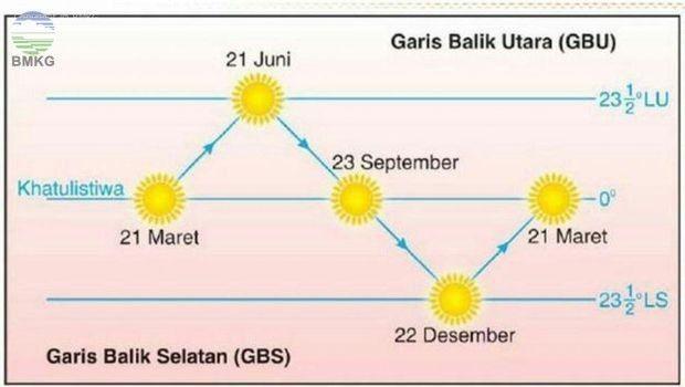 Viral Matahari di Sulsel Terbit dari Utara, BMKG: Fenomena Biasa